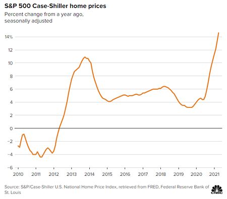 Sp500-home-prices