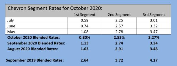 Fwd-HUGE-Drop-again-on-PPA-Rates-Jul-20-0-59-2-25-3-01-j-mccaffrey-retiregroup-com-The-Retirement-Group-Mail