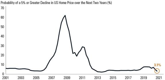 Housing decline probability 072321