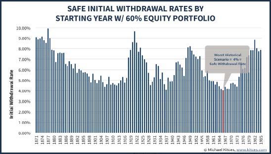 4% Withdrawal Rule