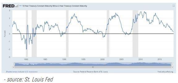 Flattening Yield Curve 2