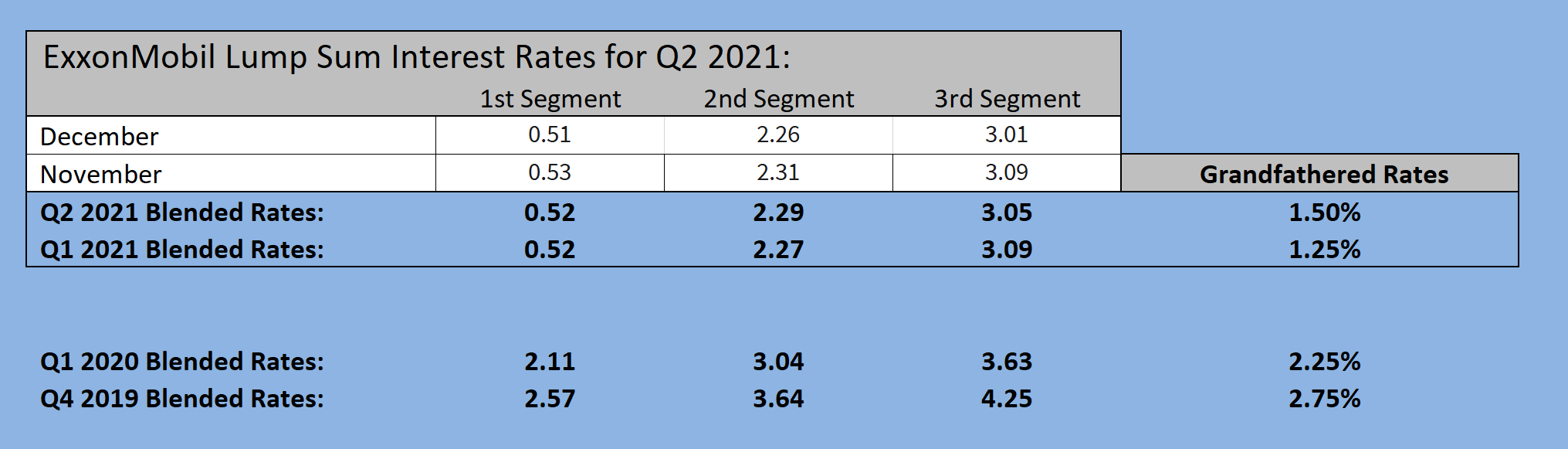 XOM Interest Rates 1-22-21