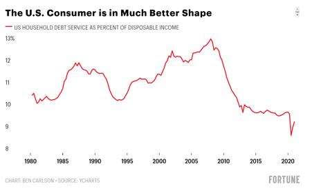 US-Consumer-Housing-Debt-Service
