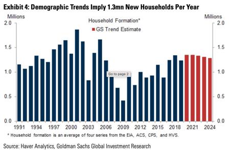 Demographic-Trends-Goldman-Sachs